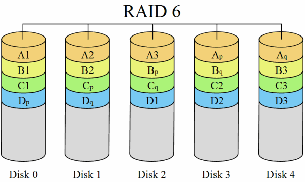 raid-6-diagram