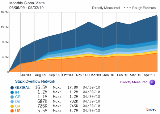 Quantcast visits chart for Stack Overflow Network