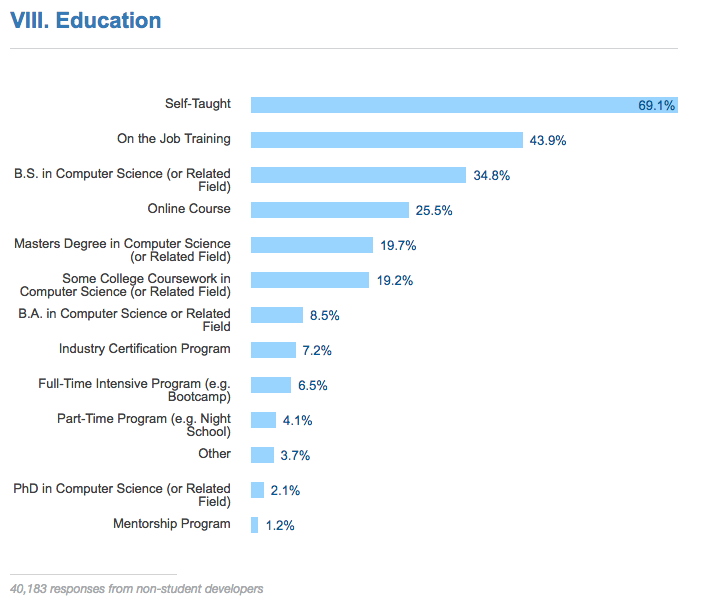 Do Developers Need College Degrees? - Stack Overflow Blog