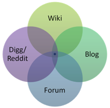 Wiki Blog Digg Reddit Forum Venn Diagram