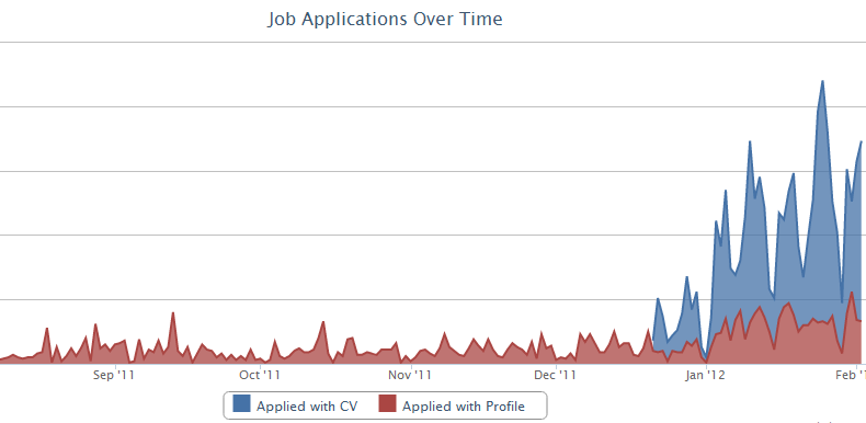 Usage graph for the new apply feature