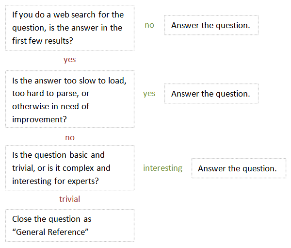 is this question too simple to answer on a Stack Exchange website?