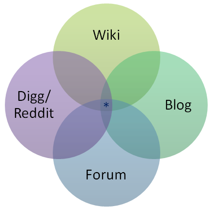 stackoverflow-venn-diagram