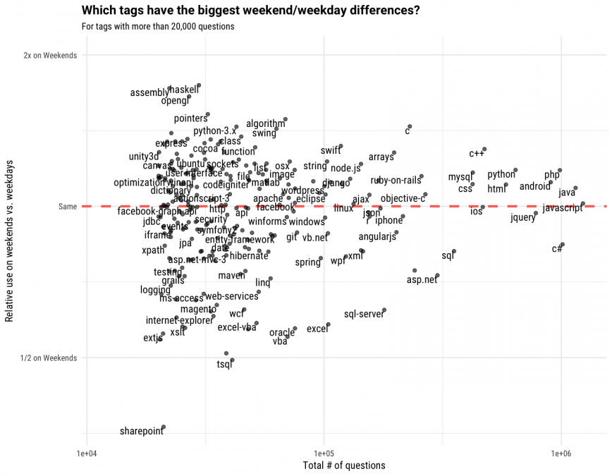 What Programming Languages Are Used Most on Weekends