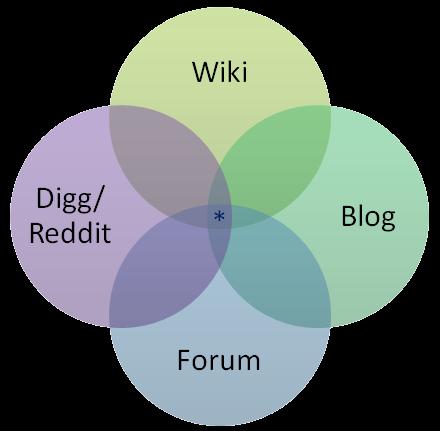 Venn diagram: Wiki, Digg/Reddit, Blog, Forum