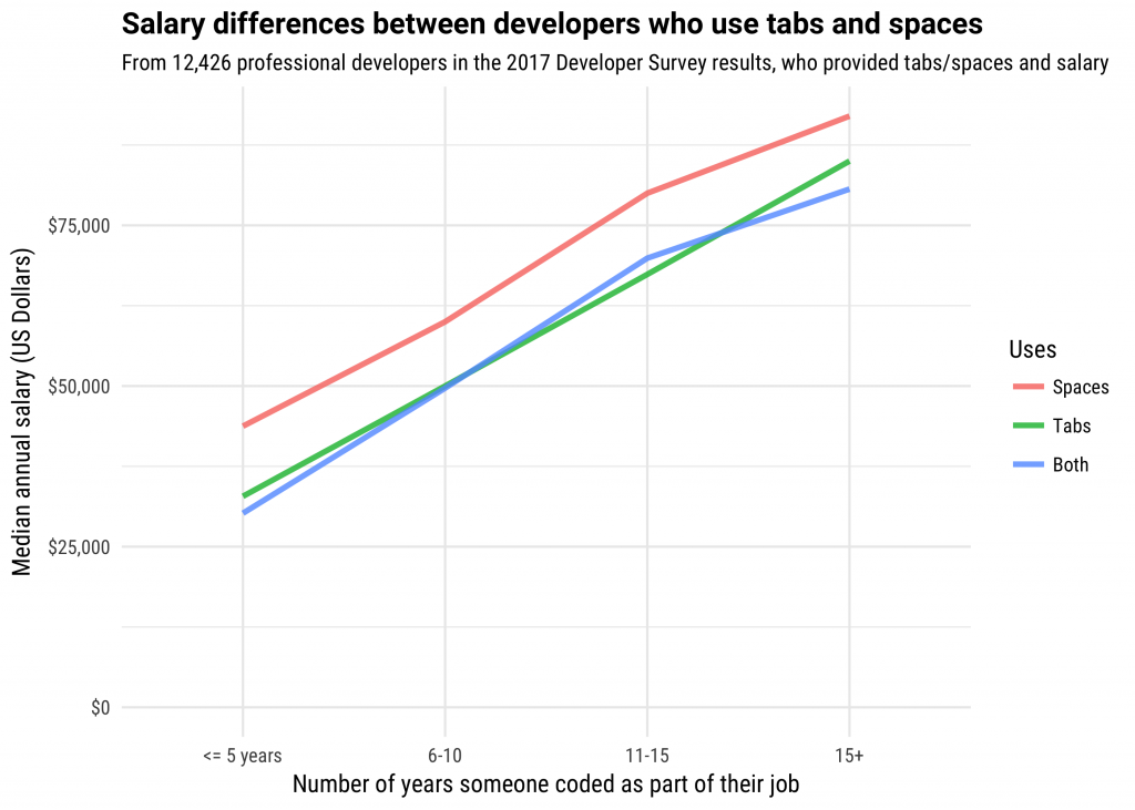 Developers Who Use Spaces Make More Money Than Those Who Use