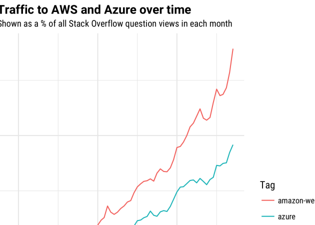 Trends in Cloud Computing: Who Uses AWS, Who Uses Azure