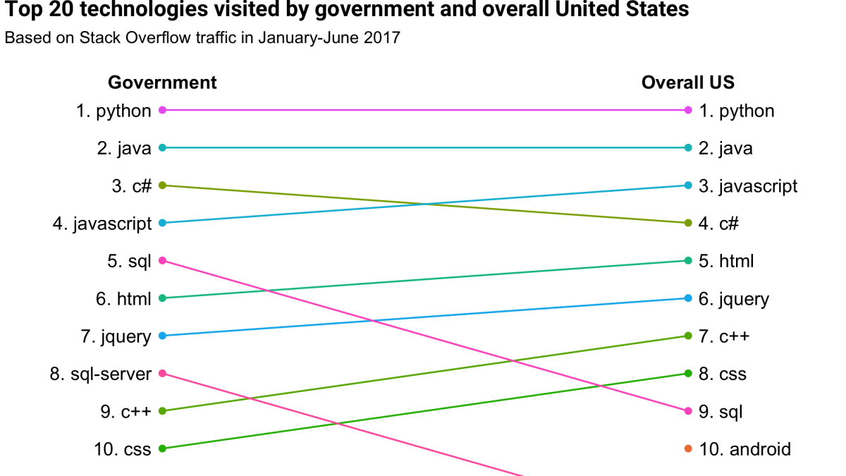 Trends in Government Software Developers - Stack Overflow