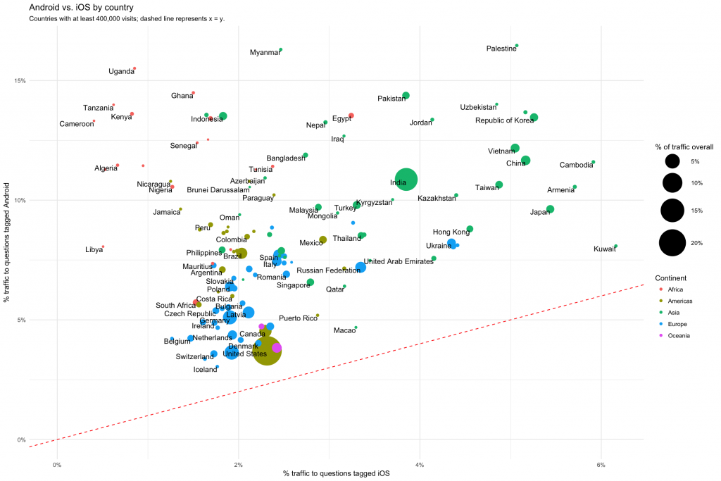 Where in the World is Mobile Development? - Stack Overflow Blog