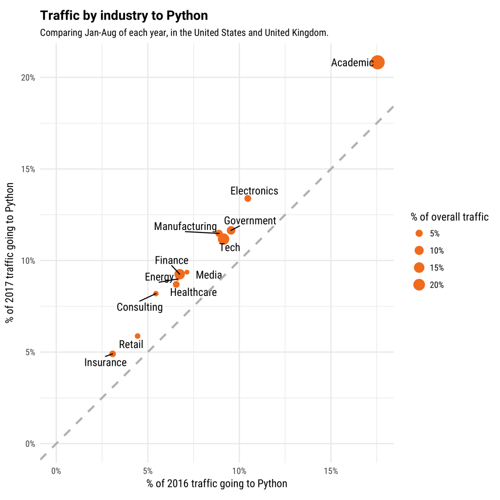 Why is Python Growing So Quickly? - Stack Overflow Blog