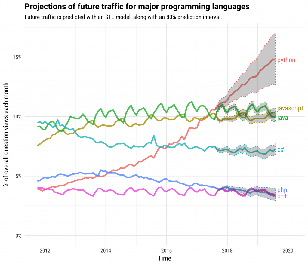 The Incredible Growth of Python | Stack Overflow