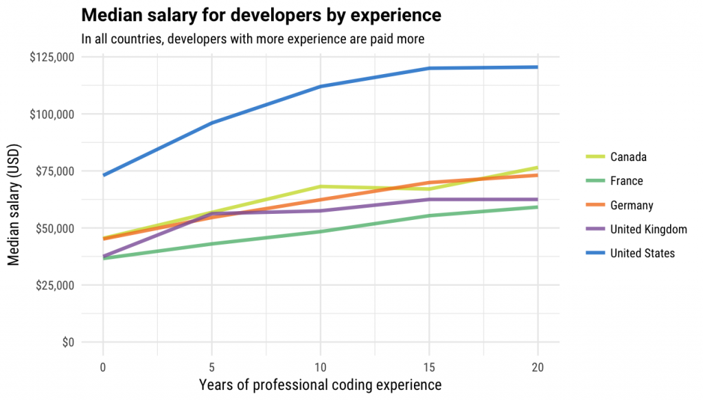 How Much Do Developers Earn Find Out With The Stack Overflow Salary Calculator Stack Overflow
