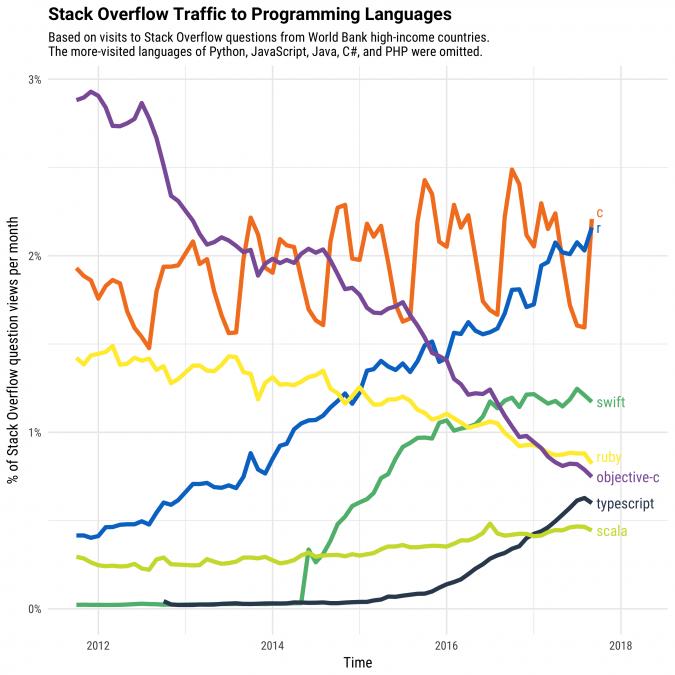 Porcentagem de visitas às questões pertinentes a algumas linguagens de programação na plataforma Stack Overflow. Dados obtidos apenas de países desenvolvidos segundo o Banco Mundial. Nota-se o aumento quase linear referente à linguagem R a partir do ano 2014. Figura extraída desta postagem: https://stackoverflow.blog/2017/10/10/impressive-growth-r/
