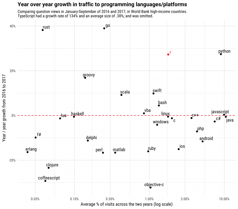 The Impressive Growth of R - Stack Overflow Blog