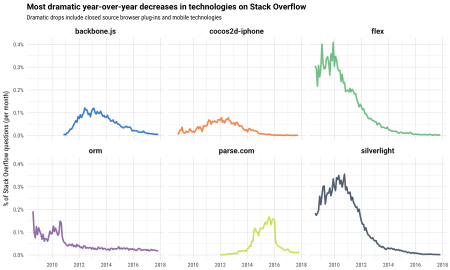 decreases in stack overflow technologies