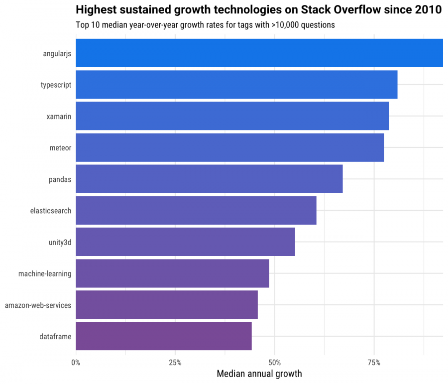 growth of technologies on stack overflow