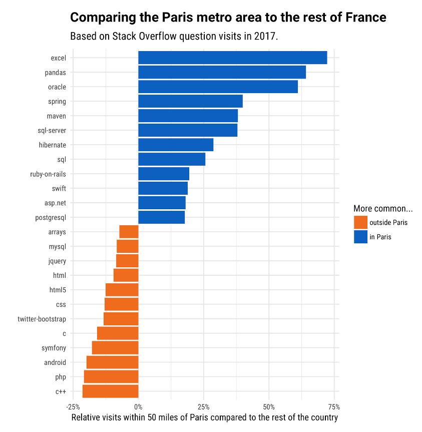 paris developers