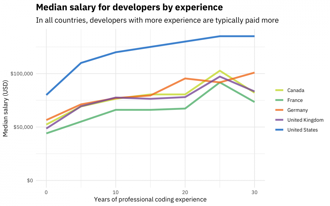 Developer Salaries in 2018: Updating the Stack Overflow