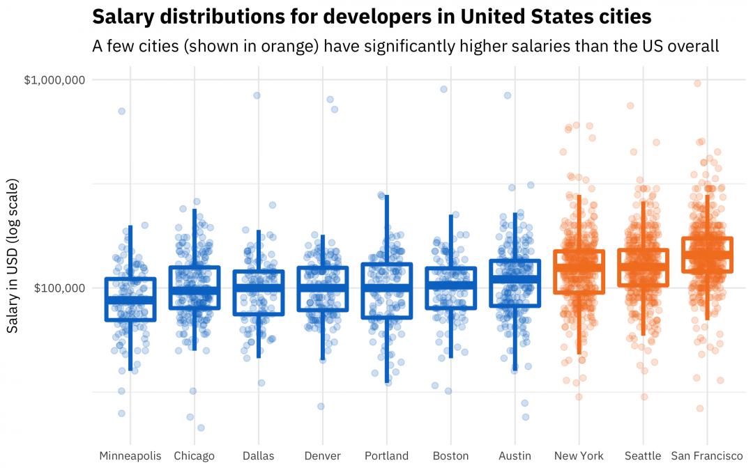 Developer Salaries in 2018: Updating the Stack Overflow
