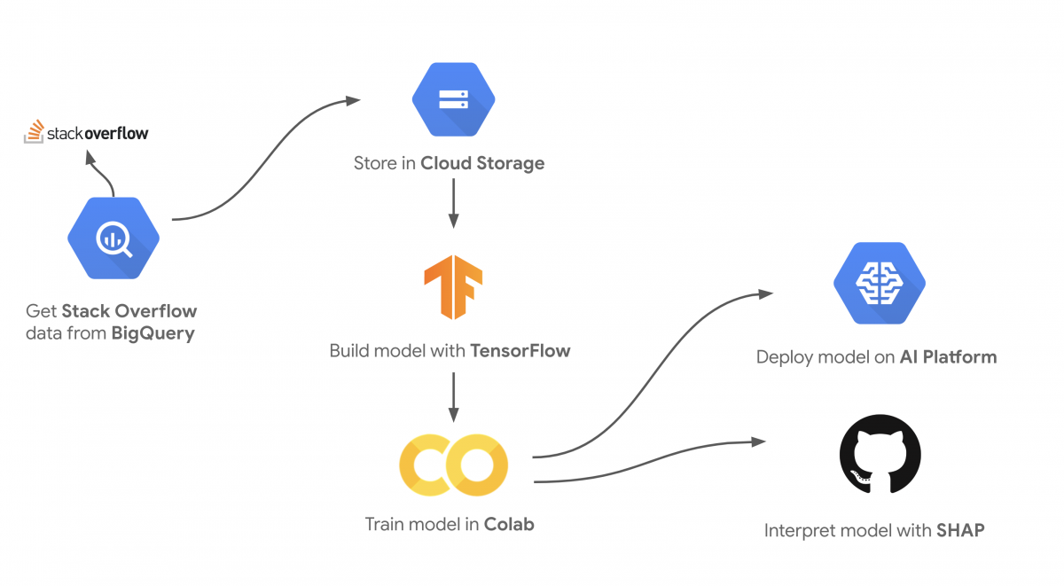 Predicting Stack Overflow Tags with Google's Cloud AI