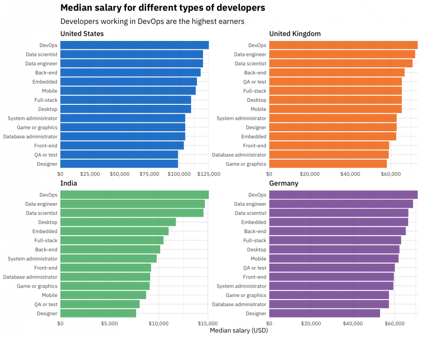 Coding Salaries In 2019 Updating The Stack Overflow Salary Calculator Stack Overflow Blog
