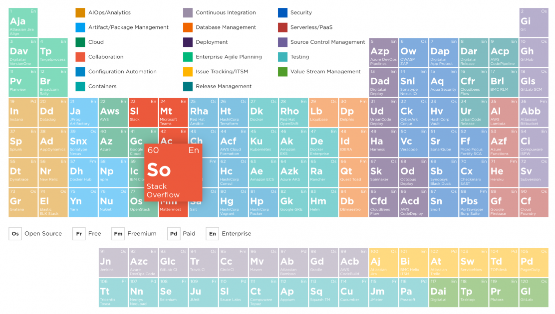 A screenshot of the DevOps Periodic Table with Stack Overflow highlighted