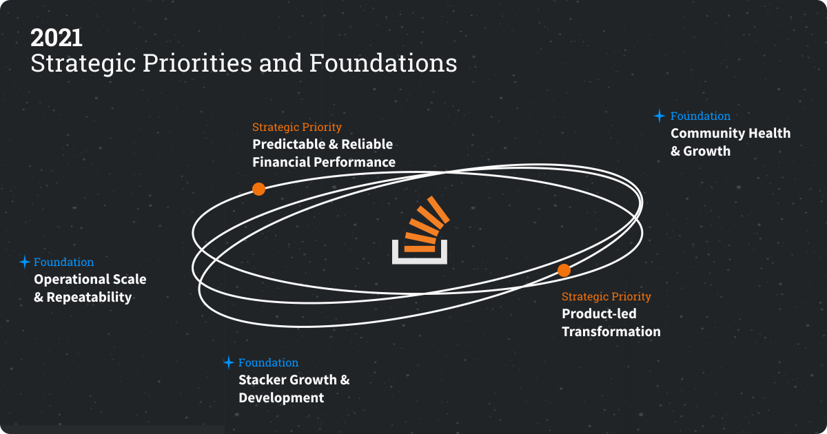 Strategic Priorities for 2021: Predictable & Reliable Financial Performance, Product-led Transformation. Foundations: Community Health & Growth, Operational Scale & Repeatability, Stacker Growth & Development.
