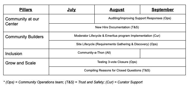 Q3 2021 Community Management Team roadmap