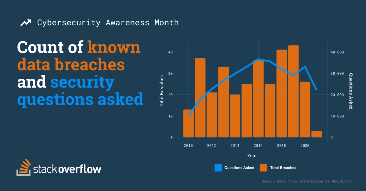 Stacked bar chart comparing the count of known data breaches against security-related questions asked.