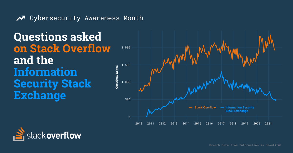 Time series chart company questions asked on Stack Overflow related to security and questions asked on comparing Security Stack Exchange site. Stack Overflow peak in early 2020 during the pandemic, and Information Security Stack Exchange questions peak in late 2016 after significant data breaches.